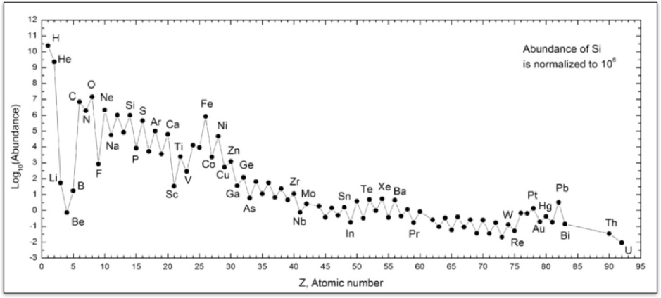 Relative abundance (on a logarithmic scale) of elements in our universe.
